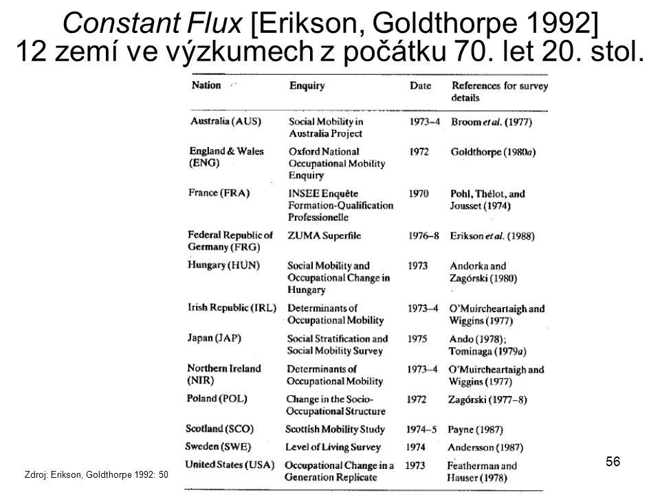 Constant Flux [Erikson, Goldthorpe 1992] 12 zemí ve výzkumech z počátku 70. let 20. stol.